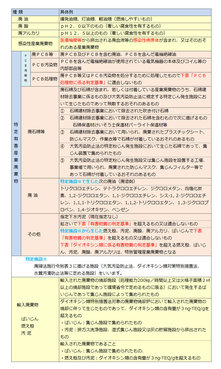 特別管理産業廃棄物_表01