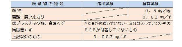 特別管理産業廃棄物_表03