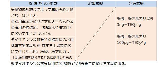 特別管理産業廃棄物_表04