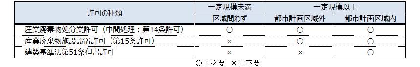 産業廃棄物処分業(中間処理)許可_表01
